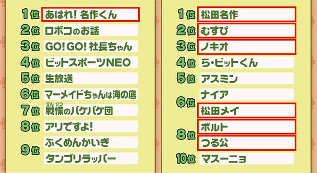 「名作くん」4年連続ビットワールド人気コーナー1位!
